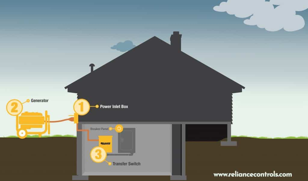Generator Transfer Switch for House Diagram