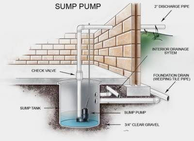You Have A Sump Pump